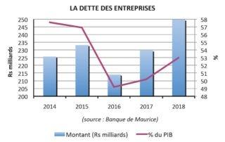 dettes entreprises mauriciennes